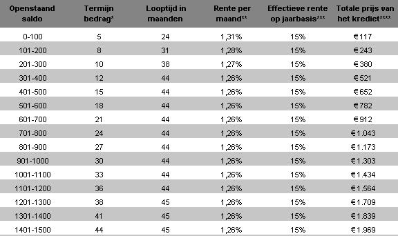 Slaapkamer Kopen Op Afbetaling : ... results for